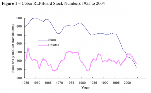 Reduction in stock over time